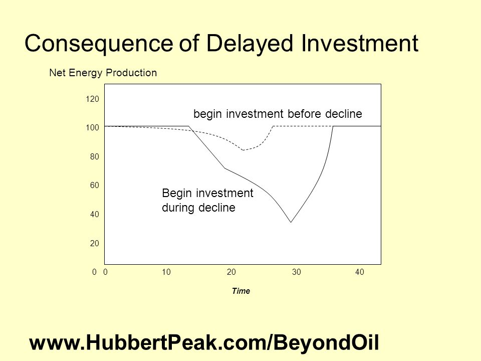 120 100 80 60 40 20 0 0 10 20 30 40 Time Consequence of Delayed Investment begin investment before decline Net Energy Production Begin investment during decline www.HubbertPeak.com/BeyondOil