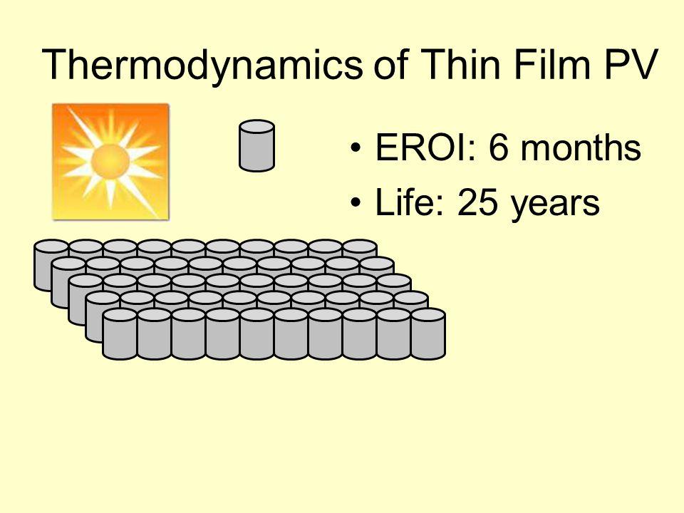 Thermodynamics of Thin Film PV EROI: 6 months Life: 25 years