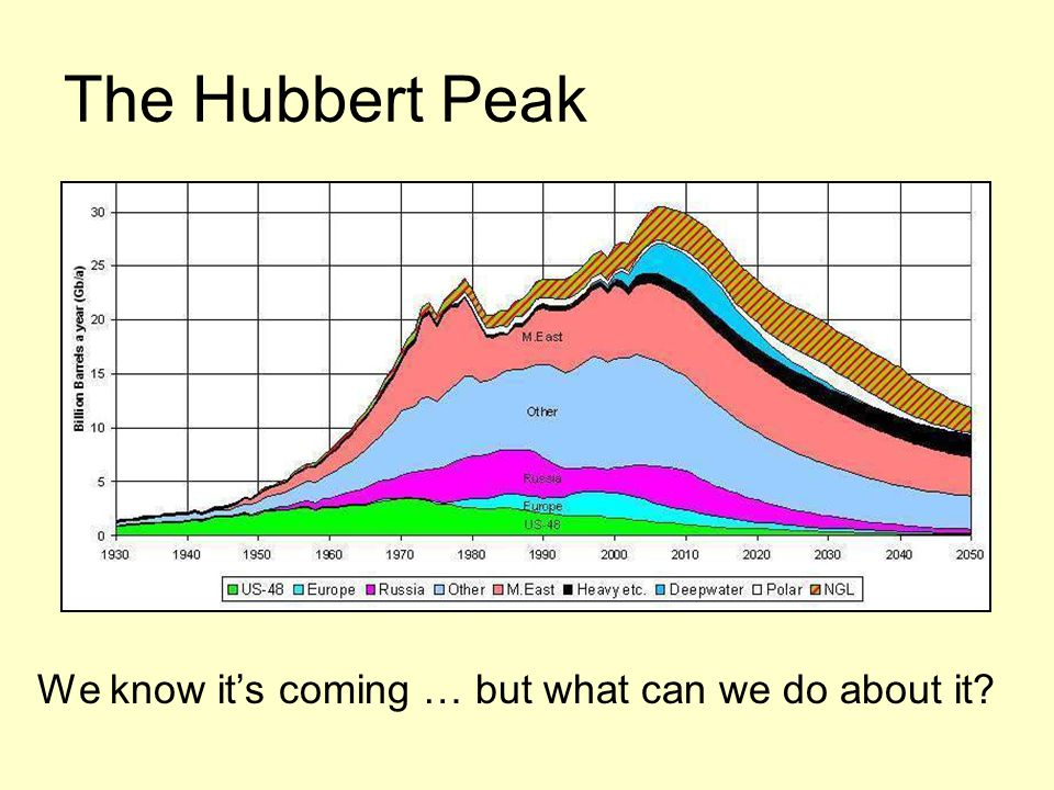 The Hubbert Peak We know it's coming … but what can we do about it