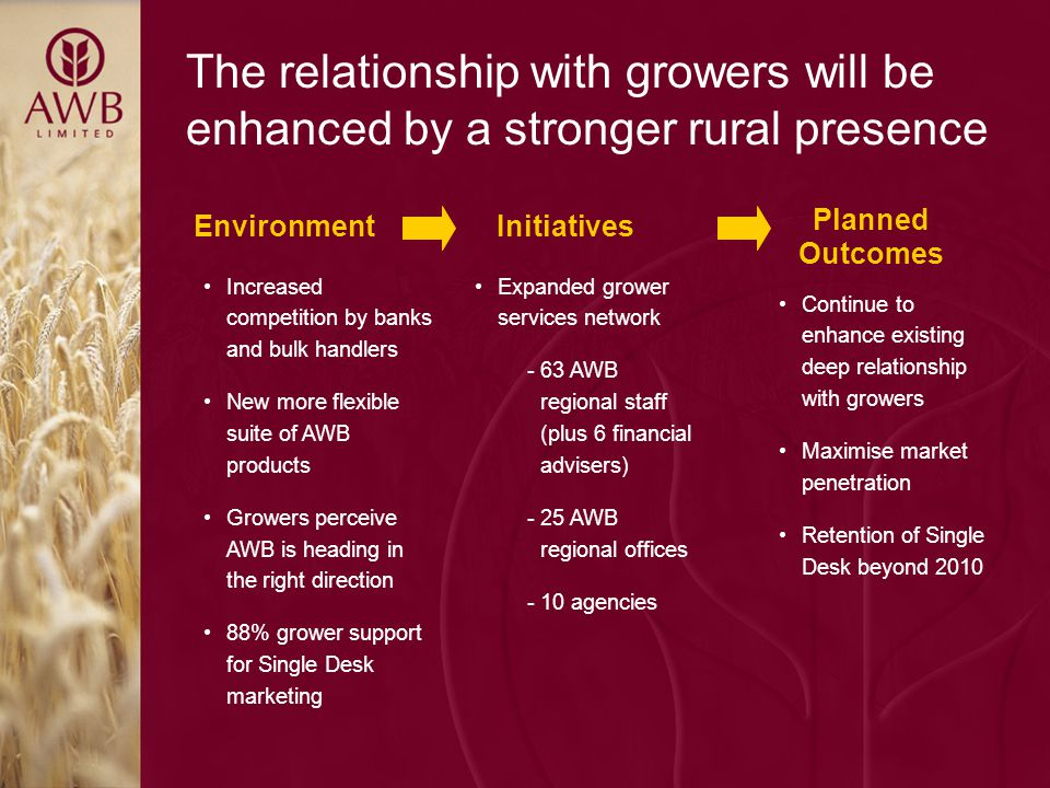 The relationship with growers will be enhanced by a stronger rural presence Continue to enhance existing deep relationship with growers Maximise market penetration Retention of Single Desk beyond 2010 Expanded grower services network -63 AWB regional staff (plus 6 financial advisers) -25 AWB regional offices -10 agencies Increased competition by banks and bulk handlers New more flexible suite of AWB products Growers perceive AWB is heading in the right direction 88% grower support for Single Desk marketing Planned Outcomes InitiativesEnvironment