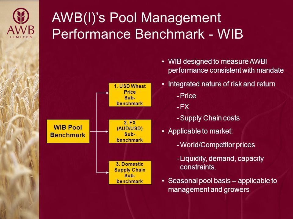 AWB(I)'s Pool Management Performance Benchmark - WIB 1. USD Wheat Price Sub- benchmark 2. FX (AUD/USD) Sub- benchmark 3. Domestic Supply Chain Sub- be