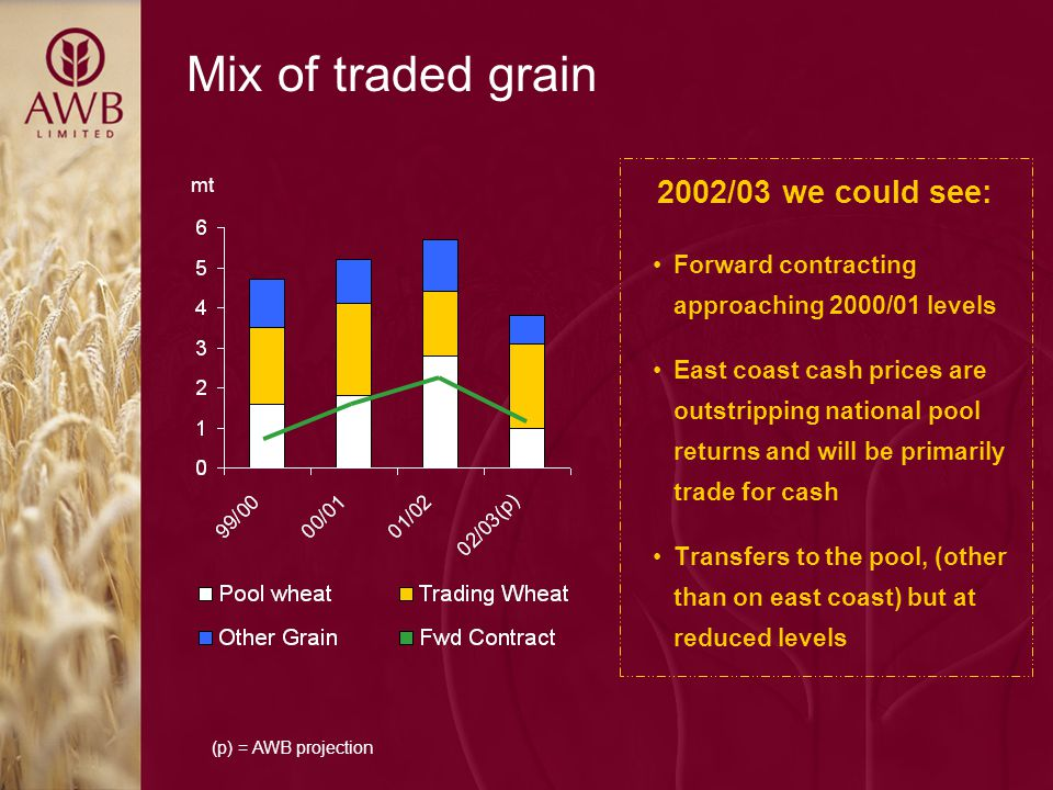 Mix of traded grain 2002/03 we could see: Forward contracting approaching 2000/01 levels East coast cash prices are outstripping national pool returns and will be primarily trade for cash Transfers to the pool, (other than on east coast) but at reduced levels (p) = AWB projection mt
