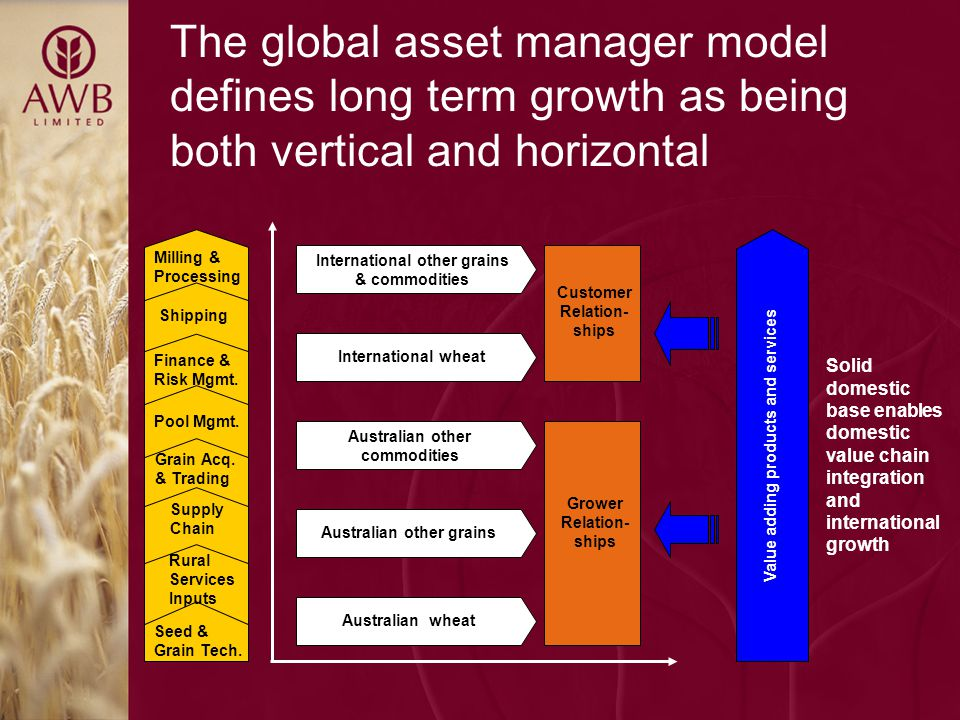 Capital management We allocate capital using a top-down and bottom-up approach We consider a range of factors such as targeted credit rating, value at risk and the universe of agricultural operations and product companies As an indication, for 2001/02 we allocated: -Finance & Risk Management Products$150m -Grain Acquisition & Trading $200m -Supply Chain & Other Investments$100m Other main capital uses include corporate assets As we diversify we will allocate capital accordingly