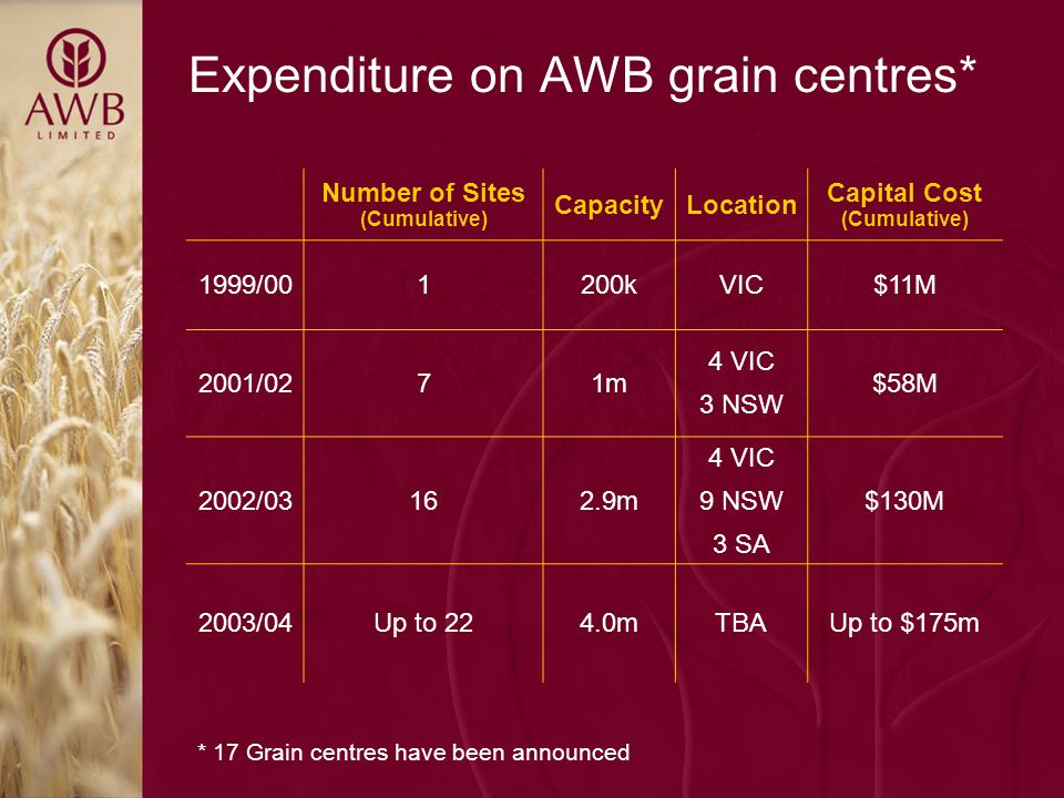 Expenditure on AWB grain centres* Number of Sites (Cumulative) CapacityLocation Capital Cost (Cumulative) 1999/001200kVIC$11M 2001/0271m 4 VIC 3 NSW $58M 2002/03162.9m 4 VIC 9 NSW 3 SA $130M 2003/04Up to 224.0mTBAUp to $175m * 17 Grain centres have been announced