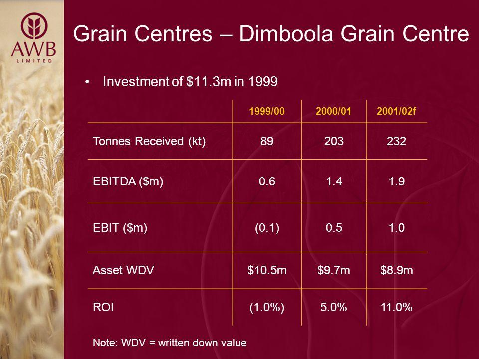 Grain Centres – Dimboola Grain Centre 1999/002000/012001/02f Tonnes Received (kt)89203232 EBITDA ($m)0.61.41.9 EBIT ($m)(0.1)0.51.0 Asset WDV$10.5m$9.