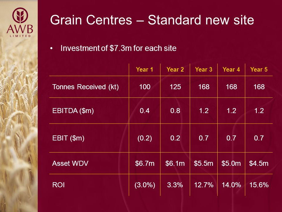 Grain Centres – Standard new site Year 1Year 2Year 3Year 4Year 5 Tonnes Received (kt)100125168 EBITDA ($m)0.40.81.2 EBIT ($m)(0.2)0.20.7 Asset WDV$6.7m$6.1m$5.5m$5.0m$4.5m ROI(3.0%)3.3%12.7%14.0%15.6% Investment of $7.3m for each site