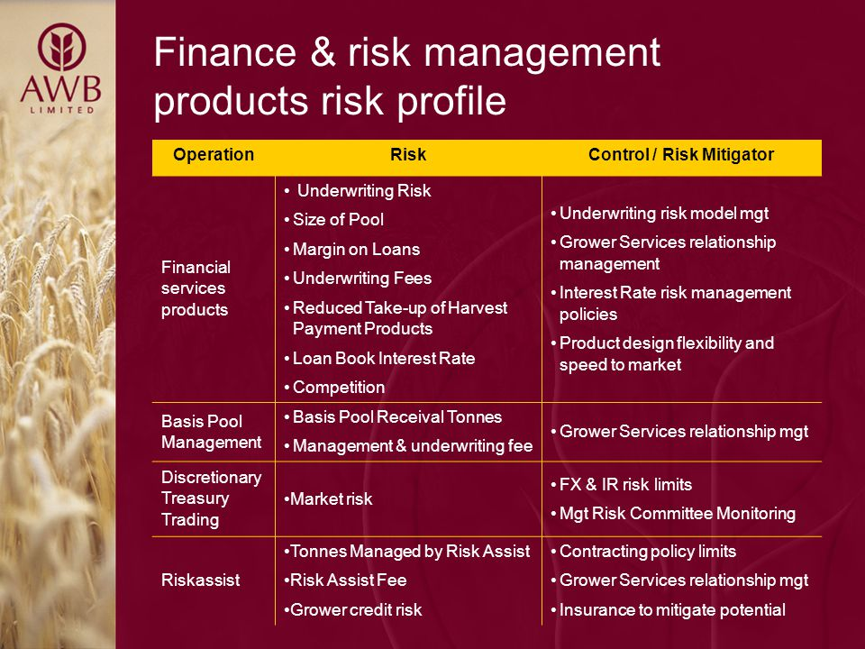 Finance & risk management products risk profile OperationRiskControl / Risk Mitigator Financial services products Underwriting Risk Size of Pool Margin on Loans Underwriting Fees Reduced Take-up of Harvest Payment Products Loan Book Interest Rate Competition Underwriting risk model mgt Grower Services relationship management Interest Rate risk management policies Product design flexibility and speed to market Basis Pool Management Basis Pool Receival Tonnes Management & underwriting fee Grower Services relationship mgt Discretionary Treasury Trading Market risk FX & IR risk limits Mgt Risk Committee Monitoring Riskassist Tonnes Managed by Risk Assist Risk Assist Fee Grower credit risk Contracting policy limits Grower Services relationship mgt Insurance to mitigate potential