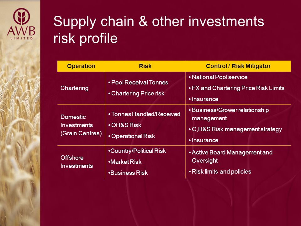 Supply chain & other investments risk profile OperationRiskControl / Risk Mitigator Chartering Pool Receival Tonnes Chartering Price risk National Pool service FX and Chartering Price Risk Limits Insurance Domestic Investments (Grain Centres) Tonnes Handled/Received OH&S Risk Operational Risk Business/Grower relationship management O,H&S Risk management strategy Insurance Offshore Investments Country/Political Risk Market Risk Business Risk Active Board Management and Oversight Risk limits and policies