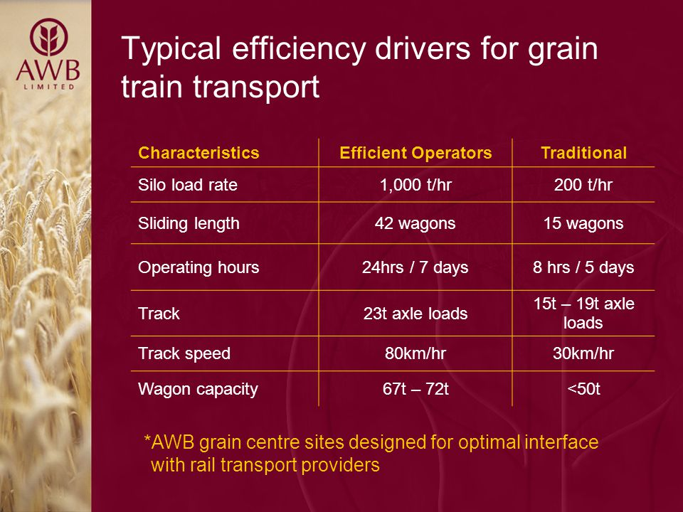 Typical efficiency drivers for grain train transport CharacteristicsEfficient OperatorsTraditional Silo load rate1,000 t/hr200 t/hr Sliding length42 wagons15 wagons Operating hours24hrs / 7 days8 hrs / 5 days Track23t axle loads 15t – 19t axle loads Track speed80km/hr30km/hr Wagon capacity67t – 72t<50t *AWB grain centre sites designed for optimal interface with rail transport providers