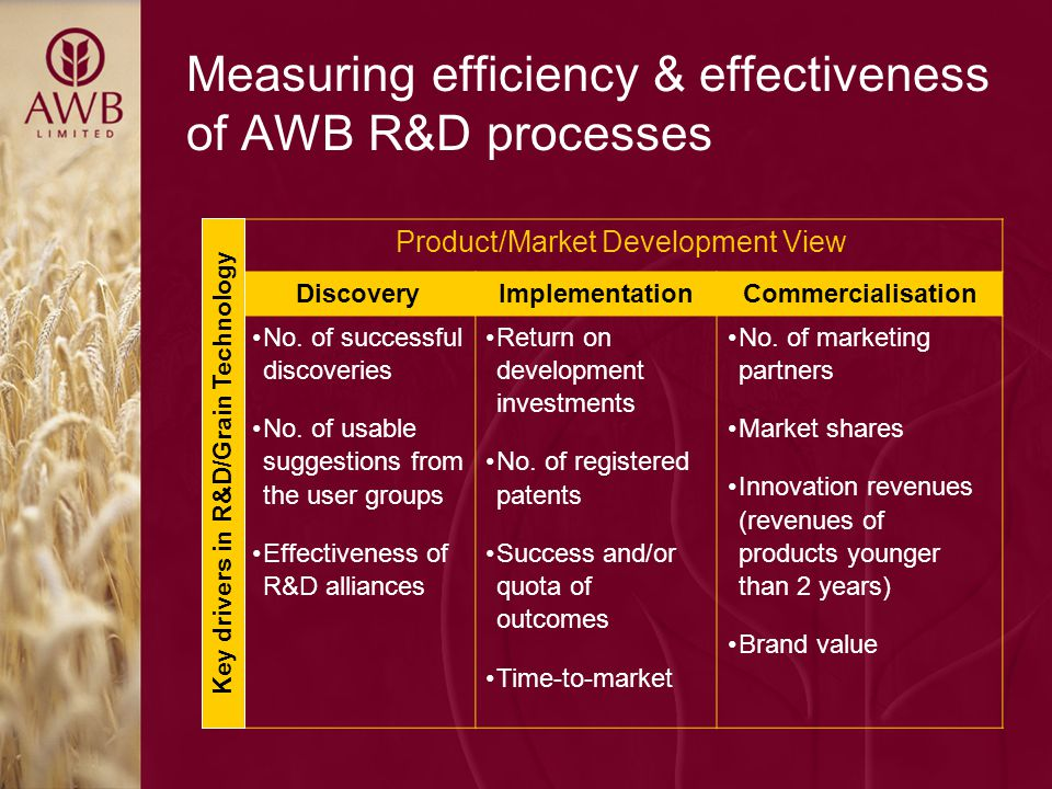 Measuring efficiency & effectiveness of AWB R&D processes Product/Market Development View DiscoveryImplementationCommercialisation No.