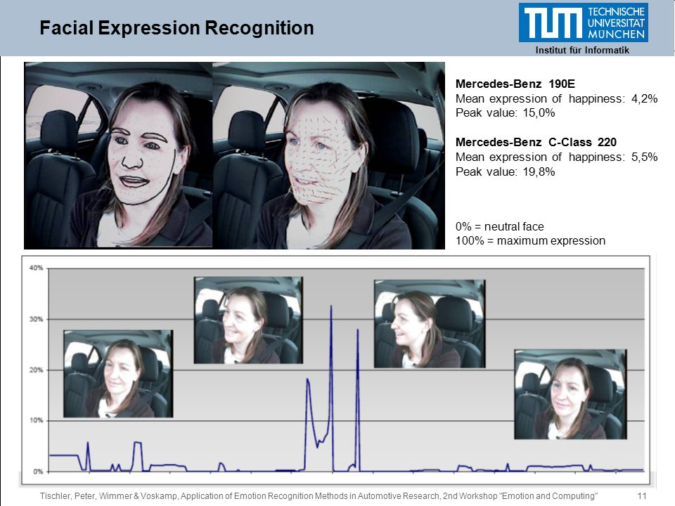 Tischler, Peter, Wimmer & Voskamp, Application of Emotion Recognition Methods in Automotive Research, 2nd Workshop Emotion and Computing 11 Facial Expression Recognition Institut für Informatik Mercedes-Benz 190E Mean expression of happiness: 4,2% Peak value: 15,0% Mercedes-Benz C-Class 220 Mean expression of happiness: 5,5% Peak value: 19,8% 0% = neutral face 100% = maximum expression