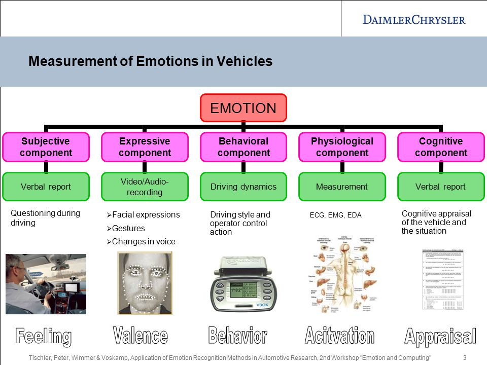 Tischler, Peter, Wimmer & Voskamp, Application of Emotion Recognition Methods in Automotive Research, 2nd Workshop Emotion and Computing 3 Measurement of Emotions in Vehicles EMOTION Subjective component Verbal report Expressive component Video/Audio- recording Behavioral component Driving dynamics Physiological component Measurement Cognitive component Verbal report  Facial expressions  Gestures  Changes in voice ECG, EMG, EDA Questioning during driving Driving style and operator control action Cognitive appraisal of the vehicle and the situation
