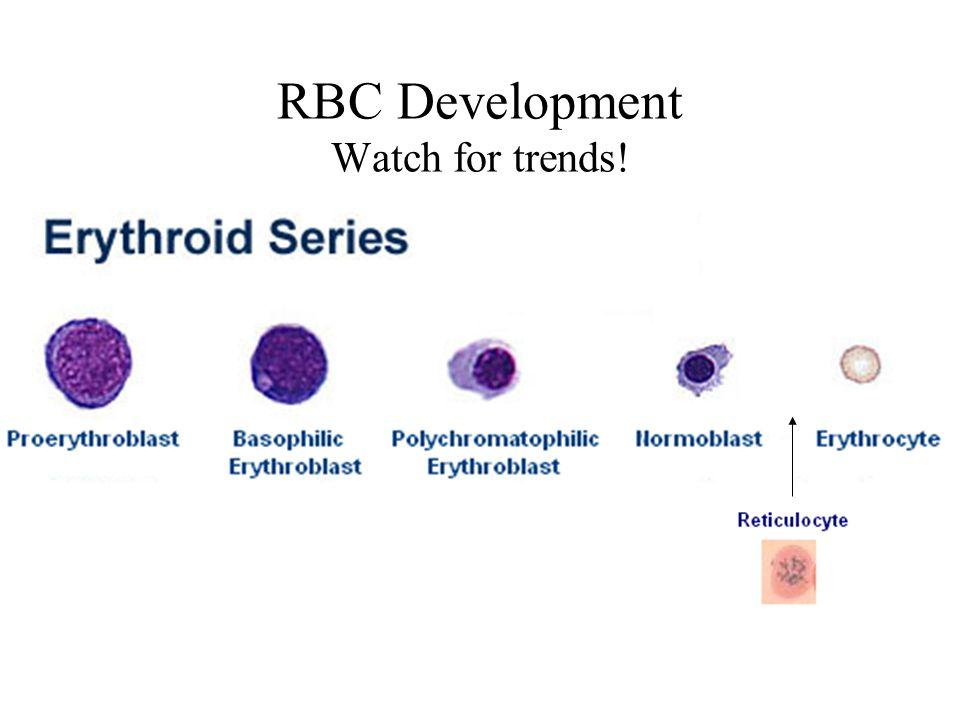 RBC Development Watch for trends!