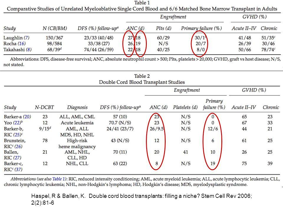 Haspel, R & Ballen, K. Double cord blood transplants: filling a niche.