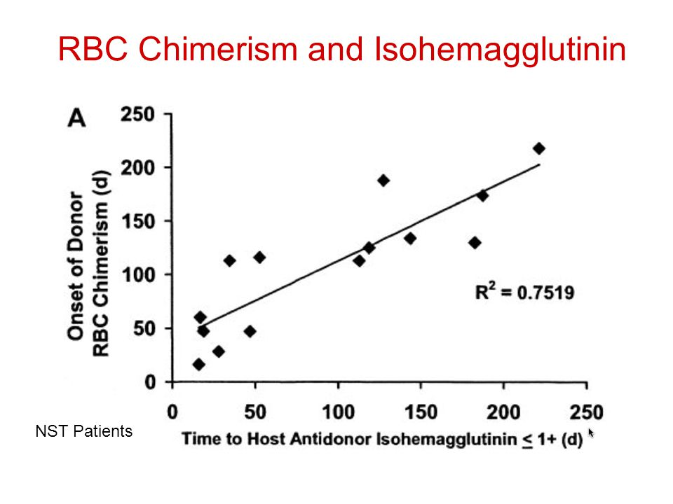 RBC Chimerism and Isohemagglutinin NST Patients