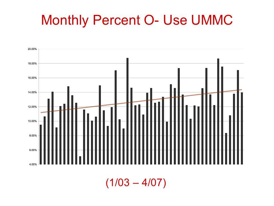 Monthly Percent O- Use UMMC (1/03 – 4/07)