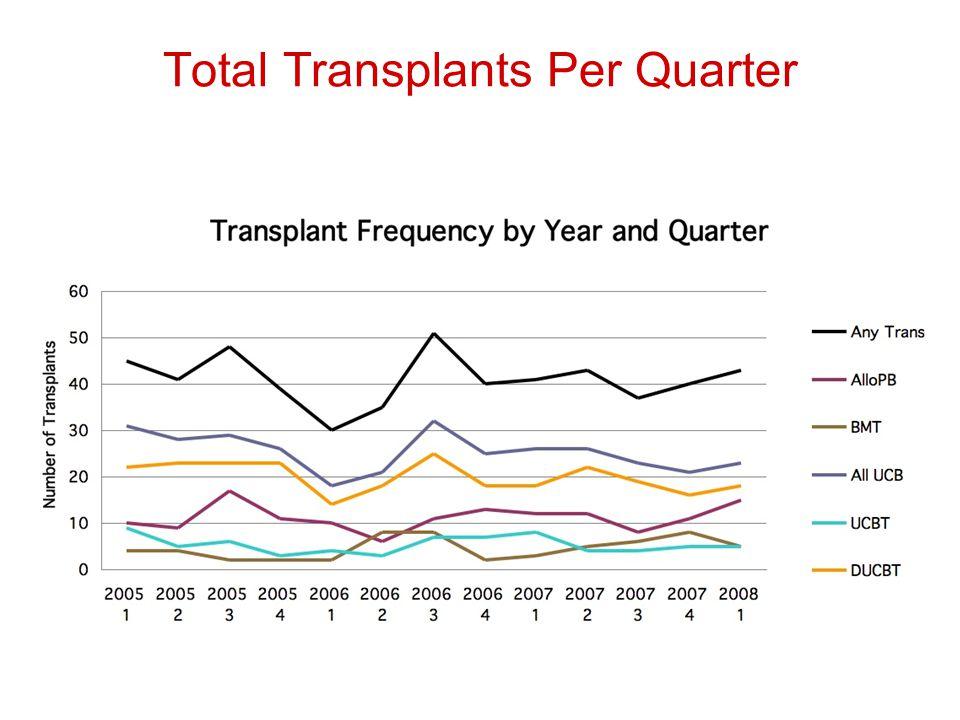 Total Transplants Per Quarter