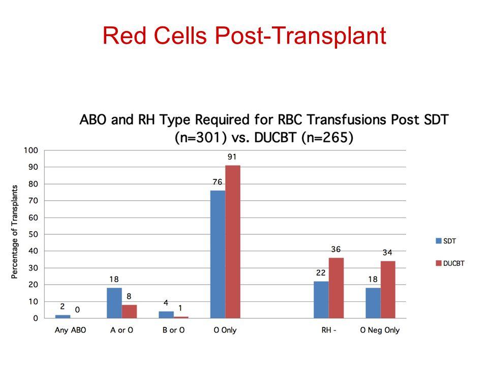 Red Cells Post-Transplant