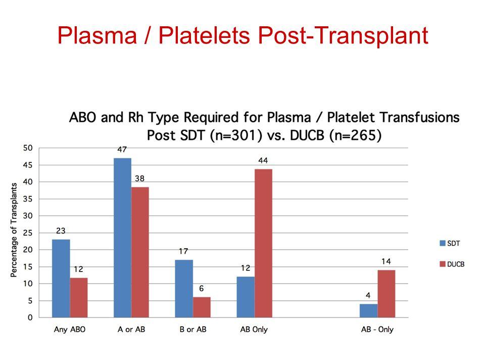 Plasma / Platelets Post-Transplant
