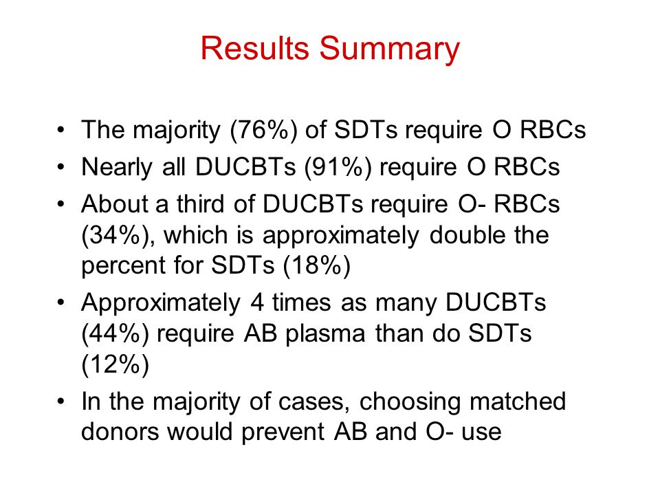 Results Summary The majority (76%) of SDTs require O RBCs Nearly all DUCBTs (91%) require O RBCs About a third of DUCBTs require O- RBCs (34%), which is approximately double the percent for SDTs (18%) Approximately 4 times as many DUCBTs (44%) require AB plasma than do SDTs (12%) In the majority of cases, choosing matched donors would prevent AB and O- use