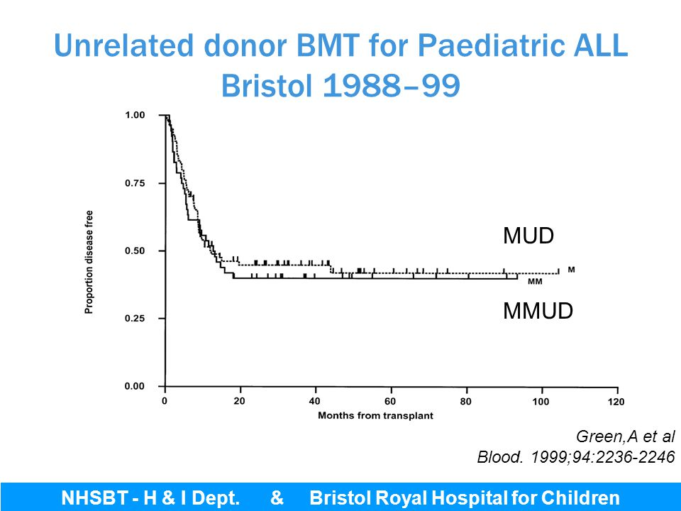 Unrelated donor BMT for Paediatric ALL Bristol 1988–99 Green,A et al Blood. 1999;94:2236-2246 Bristol Royal Hospital for Children MUD MMUD NHSBT - H &