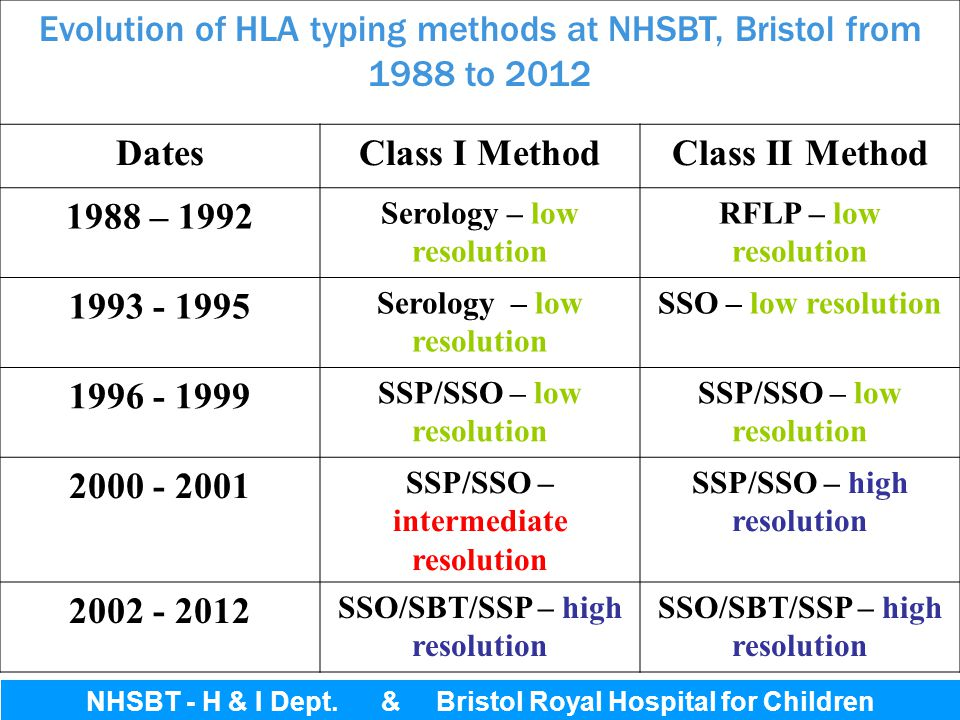 Bristol Royal Hospital for Children Evolution of HLA typing methods at NHSBT, Bristol from 1988 to 2012 DatesClass I MethodClass II Method 1988 – 1992