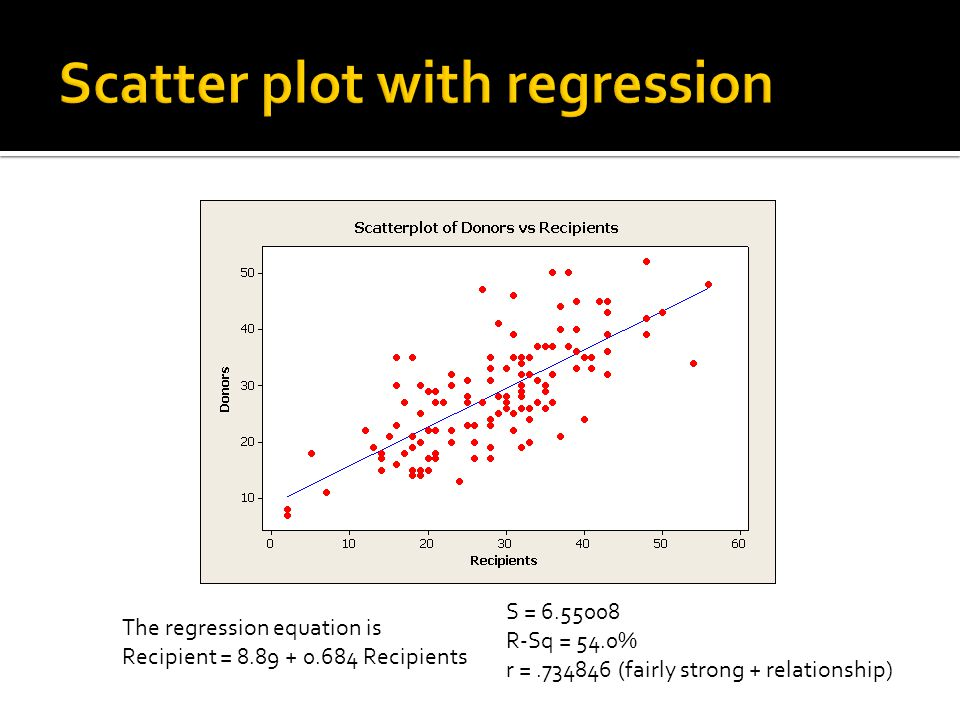 The regression equation is Recipient = 8.89 + 0.684 Recipients S = 6.55008 R-Sq = 54.0% r =.734846 (fairly strong + relationship)