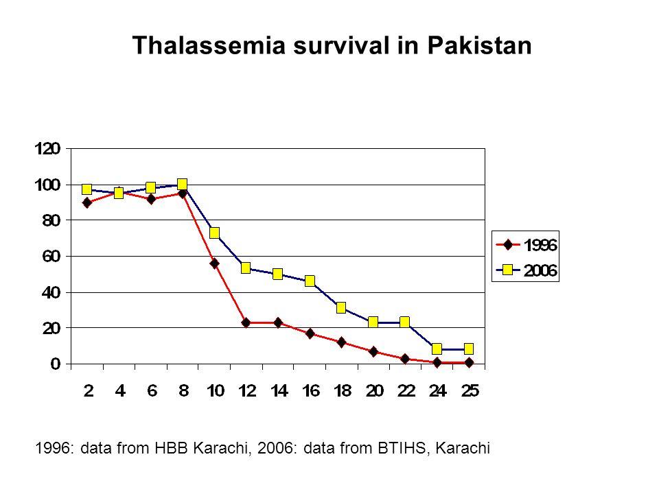 1996: data from HBB Karachi, 2006: data from BTIHS, Karachi Thalassemia survival in Pakistan