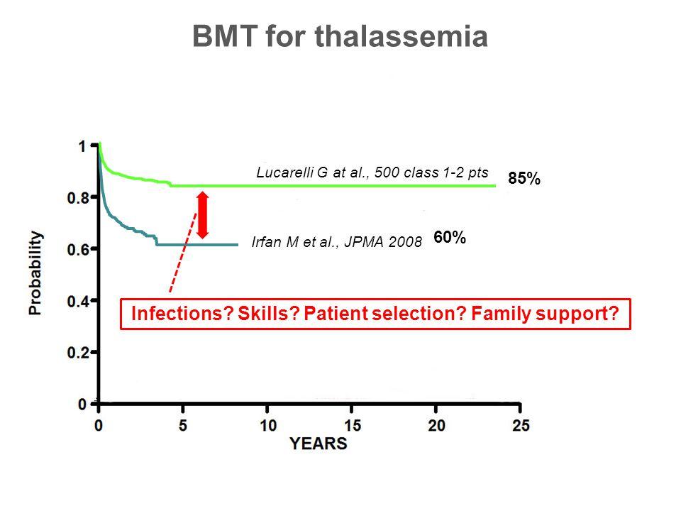 BMT for thalassemia Irfan M et al., JPMA 2008 60% Infections.