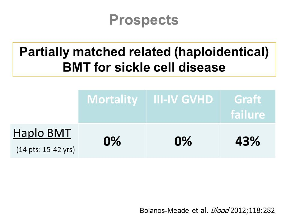 Prospects Partially matched related (haploidentical) BMT for sickle cell disease MortalityIII-IV GVHDGraft failure Haplo BMT (14 pts: 15-42 yrs) 0% 43% Bolanos-Meade et al.