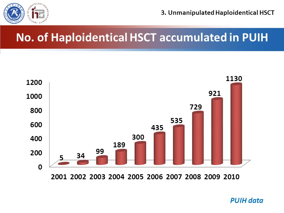 No. of Haploidentical HSCT accumulated in PUIH PUIH data 3. Unmanipulated Haploidentical HSCT