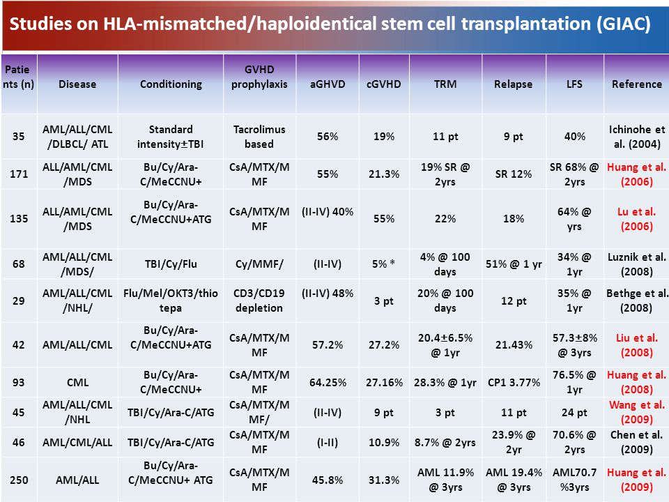 Studies on HLA-mismatched/haploidentical stem cell transplantation (GIAC) Patie nts (n) DiseaseConditioning GVHD prophylaxis aGHVDcGVHDTRMRelapseLFSReference 35 AML/ALL/CML /DLBCL/ ATL Standard intensity±TBI Tacrolimus based 56%19%11 pt9 pt40% Ichinohe et al.