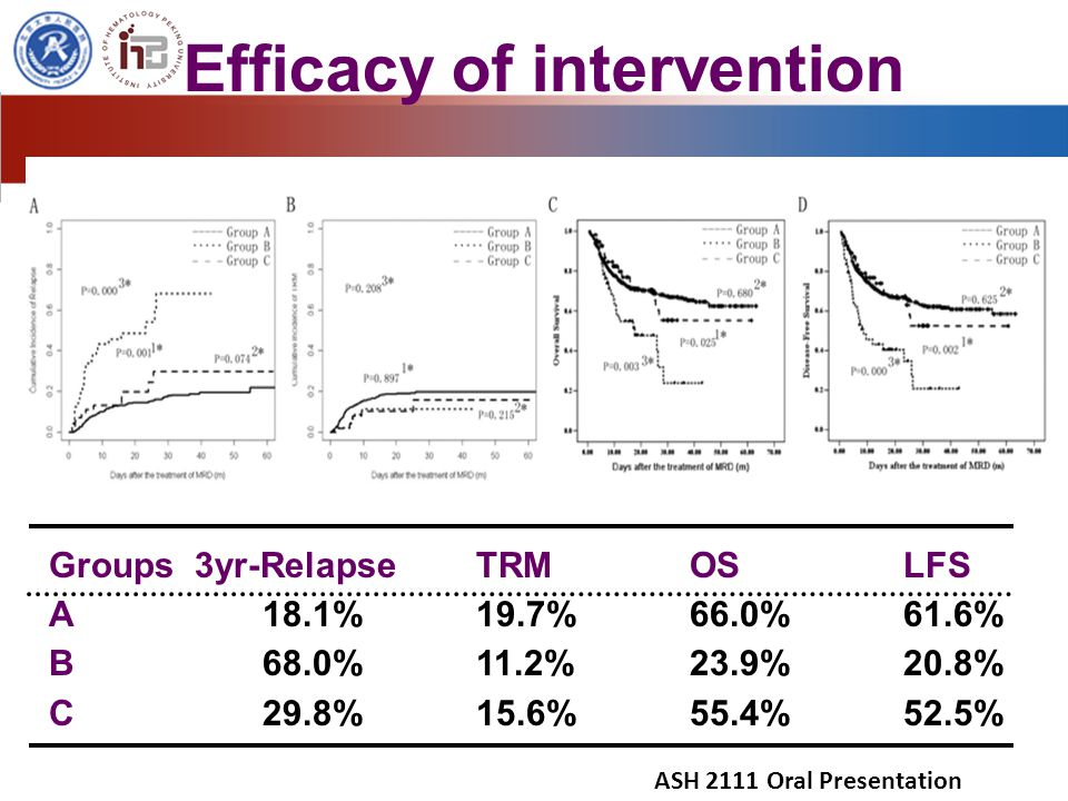 Efficacy of intervention Groups 3yr-Relapse TRMOSLFS A 18.1% 19.7% 66.0% 61.6% B 68.0% 11.2% 23.9% 20.8% C 29.8% 15.6% 55.4% 52.5% ASH 2111 Oral Presentation