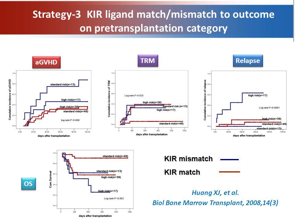 Strategy-3 KIR ligand match/mismatch to outcome on pretransplantation category aGVHD TRM Relapse OS KIR mismatch KIR match Huang XJ, et al.