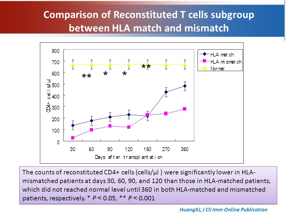 ** ** The counts of reconstituted CD4+ cells (cells/μl ) were significantly lower in HLA- mismatched patients at days 30, 60, 90, and 120 than those in HLA-matched patients, which did not reached normal level until 360 in both HLA-matched and mismatched patients, respectively.