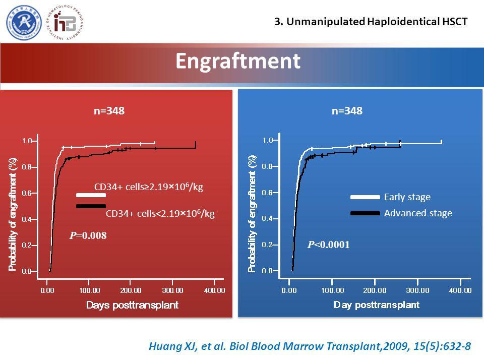 Engraftment Huang XJ, et al.