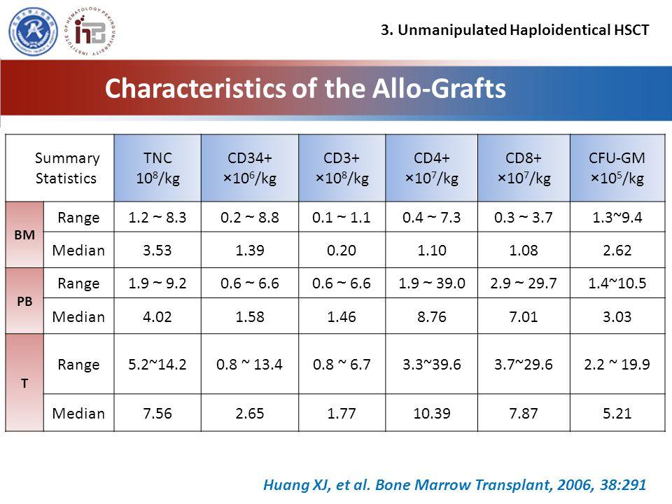Characteristics of the Allo-Grafts Summary Statistics TNC 10 8 /kg CD34+ ×10 6 /kg CD3+ ×10 8 /kg CD4+ ×10 7 /kg CD8+ ×10 7 /kg CFU-GM ×10 5 /kg BM Range 1.2 ~ 8.30.2 ~ 8.80.1 ~ 1.10.4 ~ 7.30.3 ~ 3.7 1.3~9.4 Median3.531.390.201.101.082.62 PB Range 1.9 ~ 9.20.6 ~ 6.6 1.9 ~ 39.02.9 ~ 29.7 1.4~10.5 Median4.021.581.468.767.013.03 T Range5.2~14.20.8 ~ 13.40.8 ~ 6.73.3~39.63.7~29.62.2 ~ 19.9 Median7.562.651.7710.397.875.21 Huang XJ, et al.