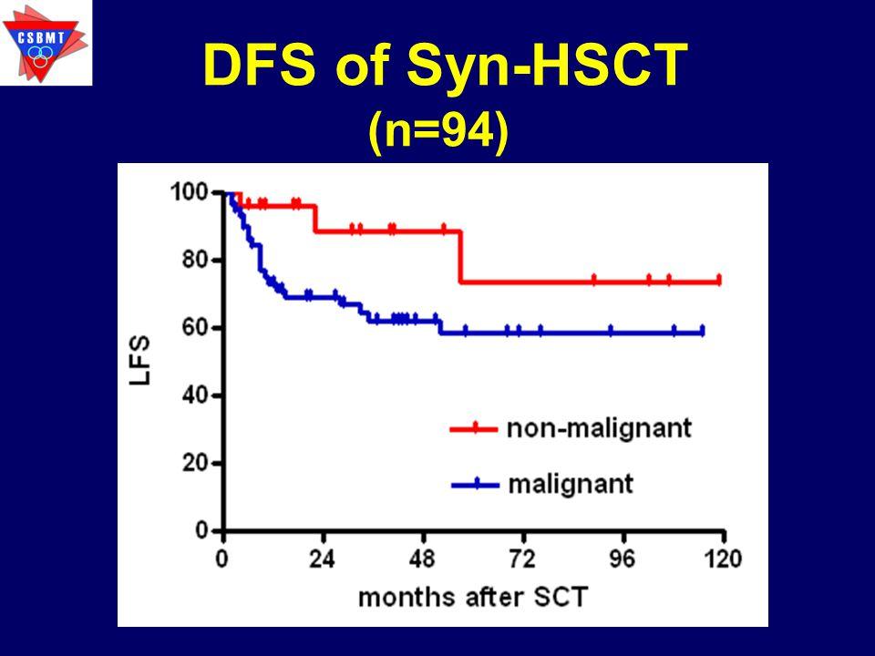 DFS of Syn-HSCT (n=94)