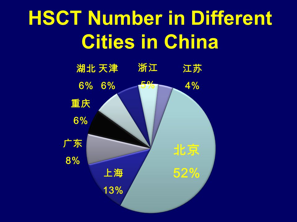 HSCT Number in Different Cities in China
