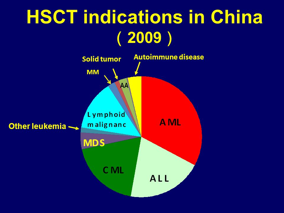 HSCT indications in China ( 2009 ) MM Other leukemia Autoimmune disease Solid tumor AA