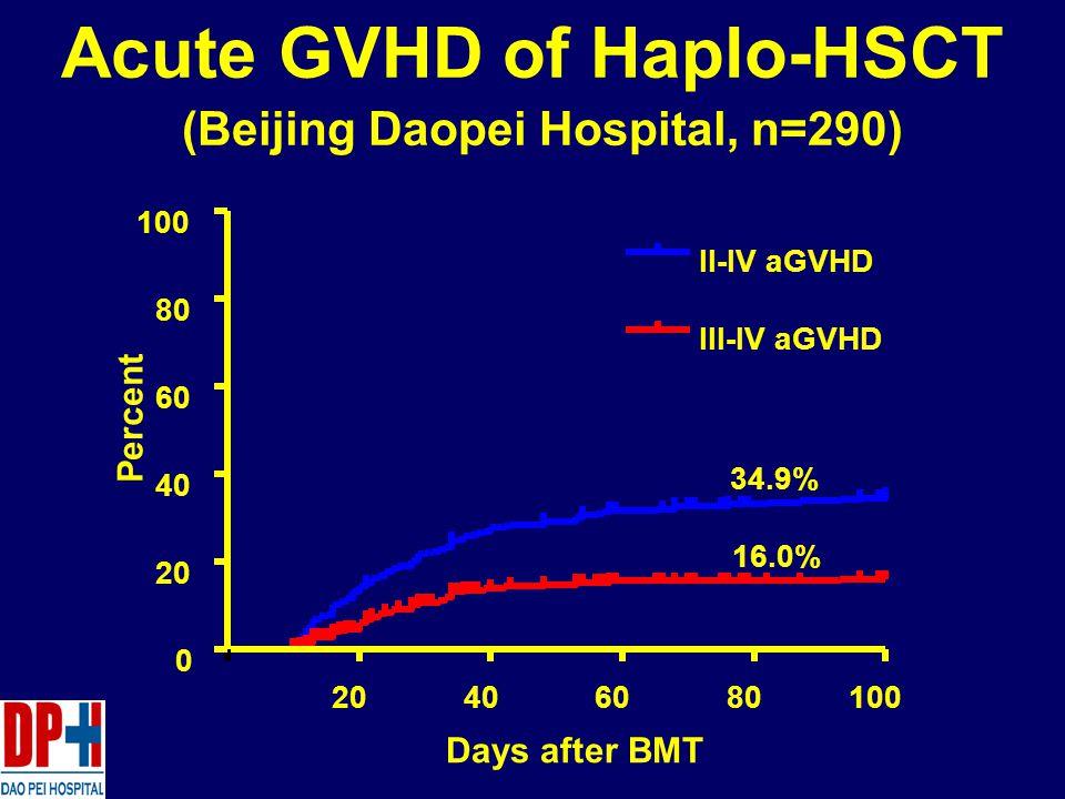 20406080100 0 20 40 60 80 100 II-IV aGVHD III-IV aGVHD Days after BMT Percent 34.9% 16.0% Acute GVHD of Haplo-HSCT (Beijing Daopei Hospital, n=290)