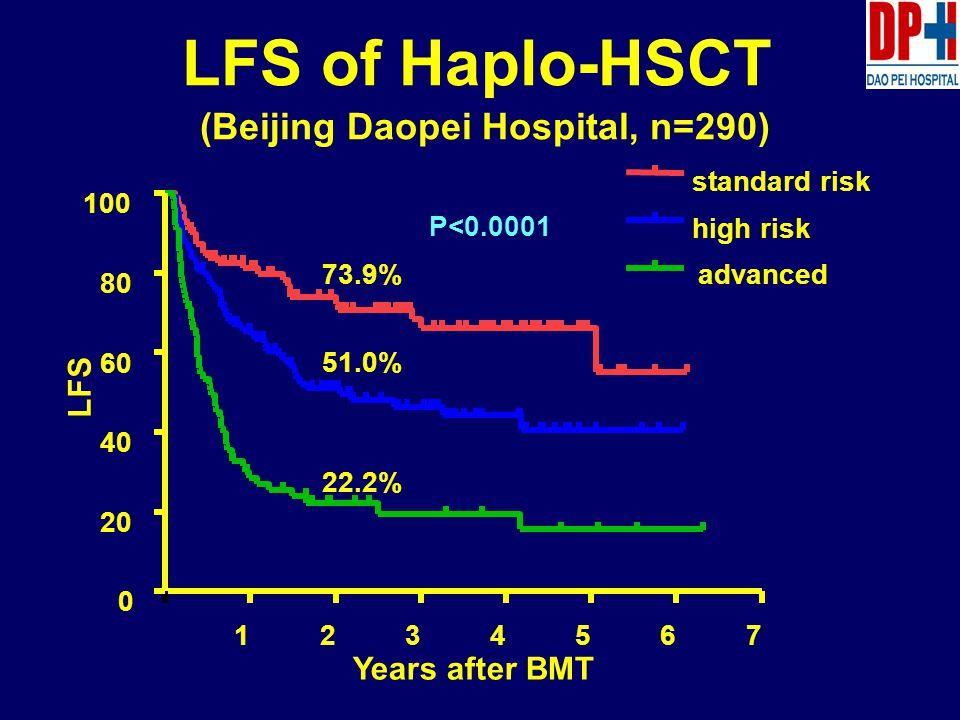 1234567 0 20 40 60 80 100 standard risk high risk advanced Years after BMT LFS 73.9% 51.0% 22.2% P<0.0001 LFS of Haplo-HSCT (Beijing Daopei Hospital, n=290)