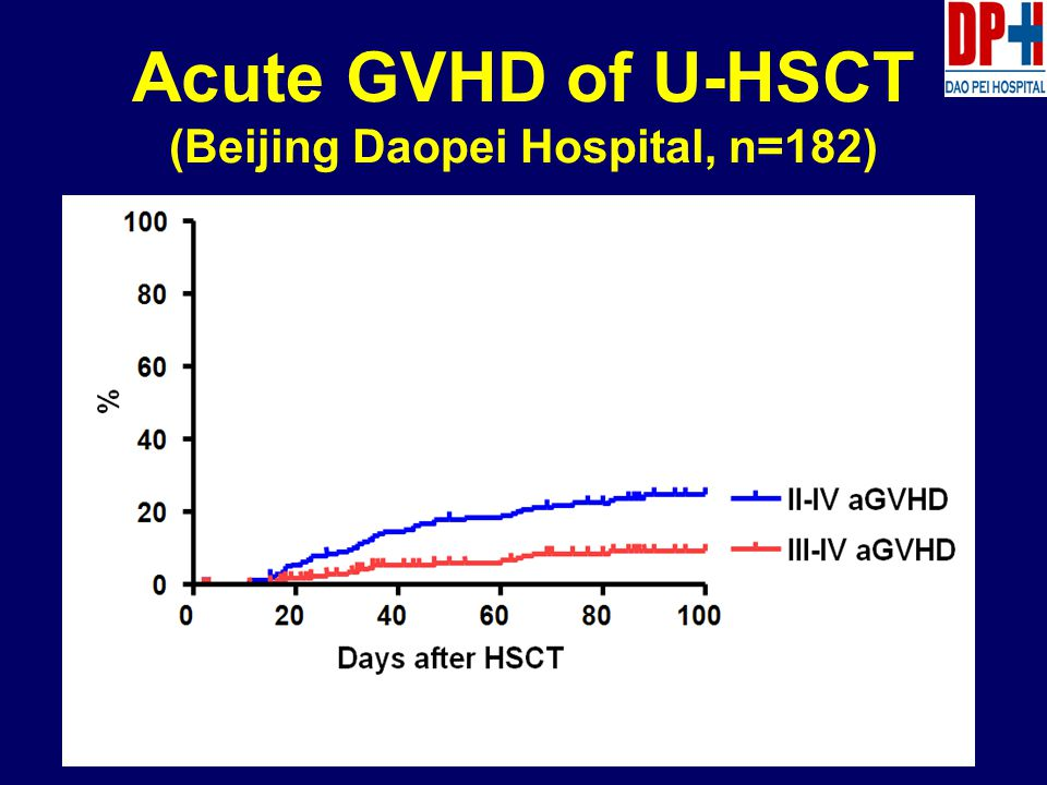 Acute GVHD of U-HSCT (Beijing Daopei Hospital, n=182)
