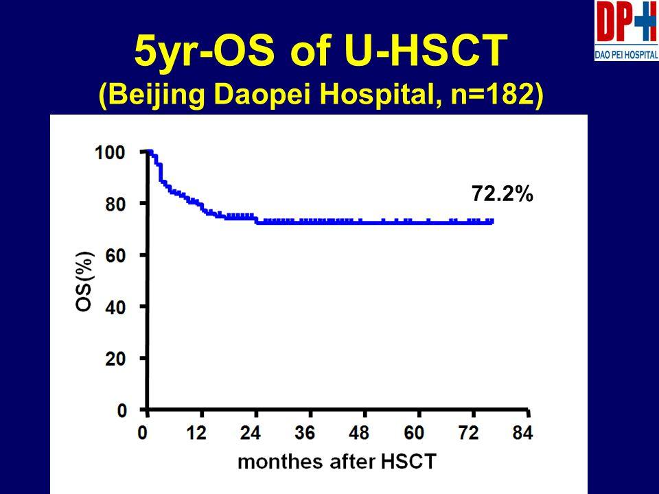 5yr-OS of U-HSCT (Beijing Daopei Hospital, n=182) 72.2%