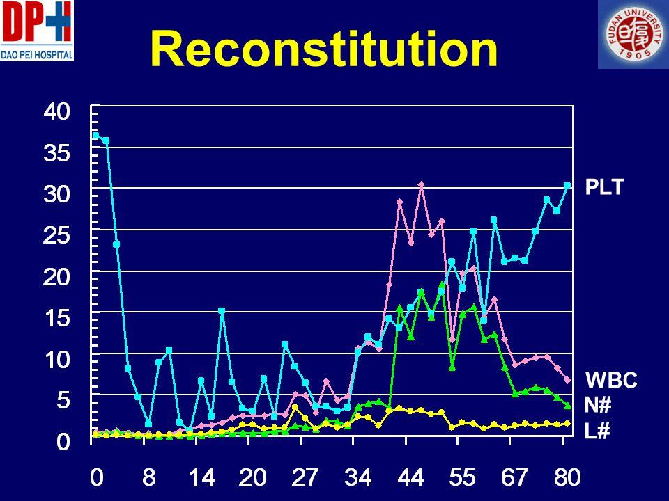 Reconstitution PLT WBC N# L#