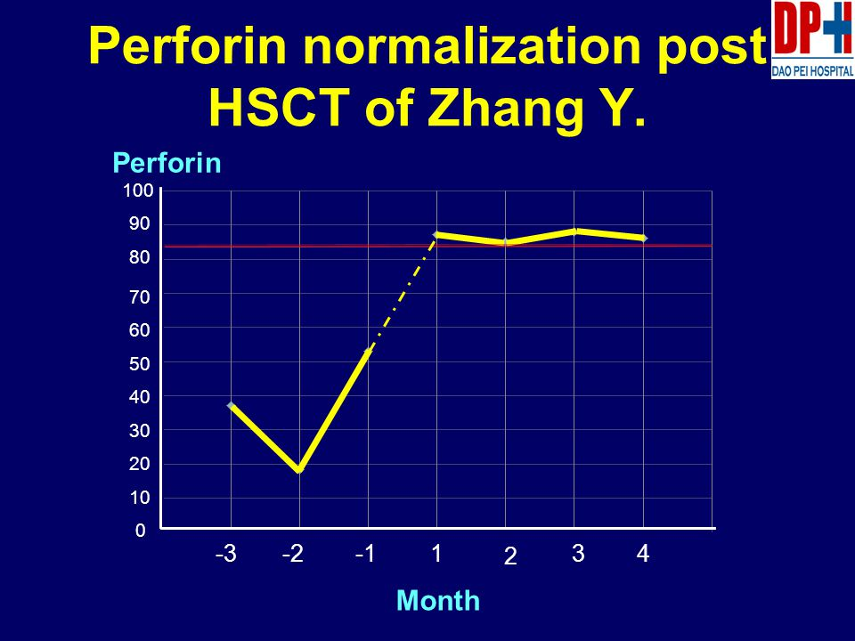Perforin normalization post HSCT of Zhang Y. -3 -2 1 32 4 Month - -3-2 - -113 2 4