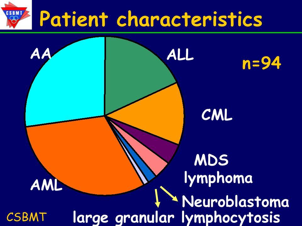 Patient characteristics CSBMT AA AML large granular lymphocytosis Neuroblastoma lymphoma MDS CML ALL n=94