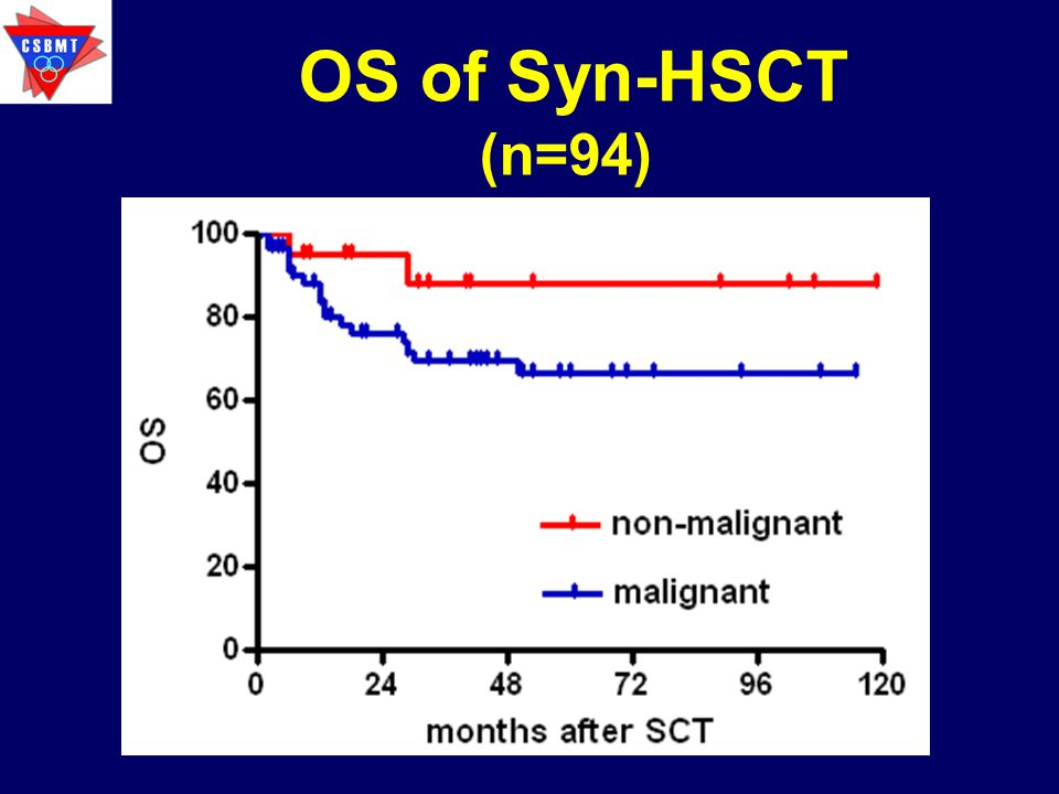 OS of Syn-HSCT (n=94)