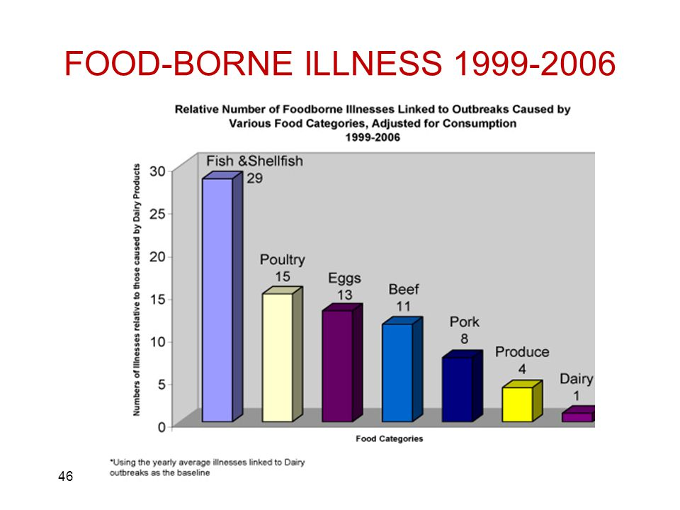FOOD-BORNE ILLNESS 1999-2006 46