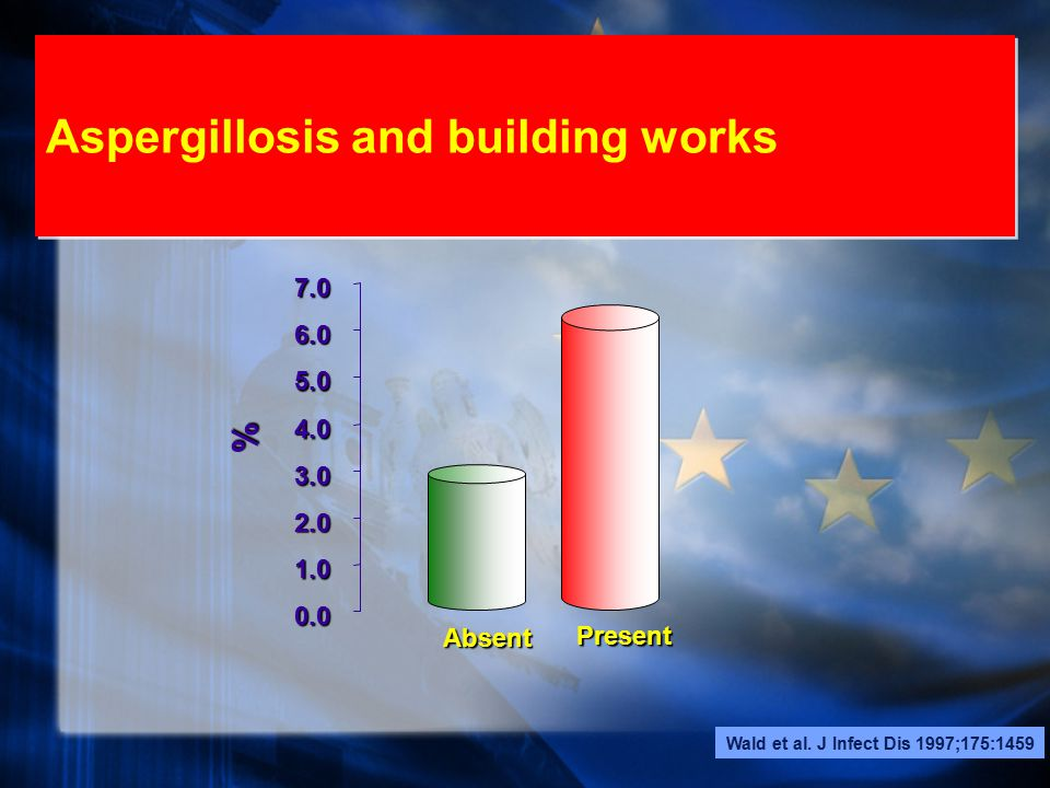 Aspergillosis and building works Wald et al.
